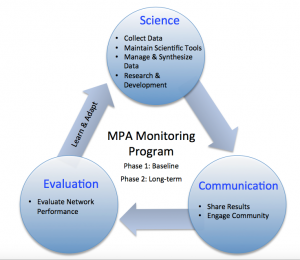 Monitoring program figure